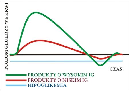 działanie produktów o wysokim ig, www.wittalna.pl, Kinga Wittenbeck